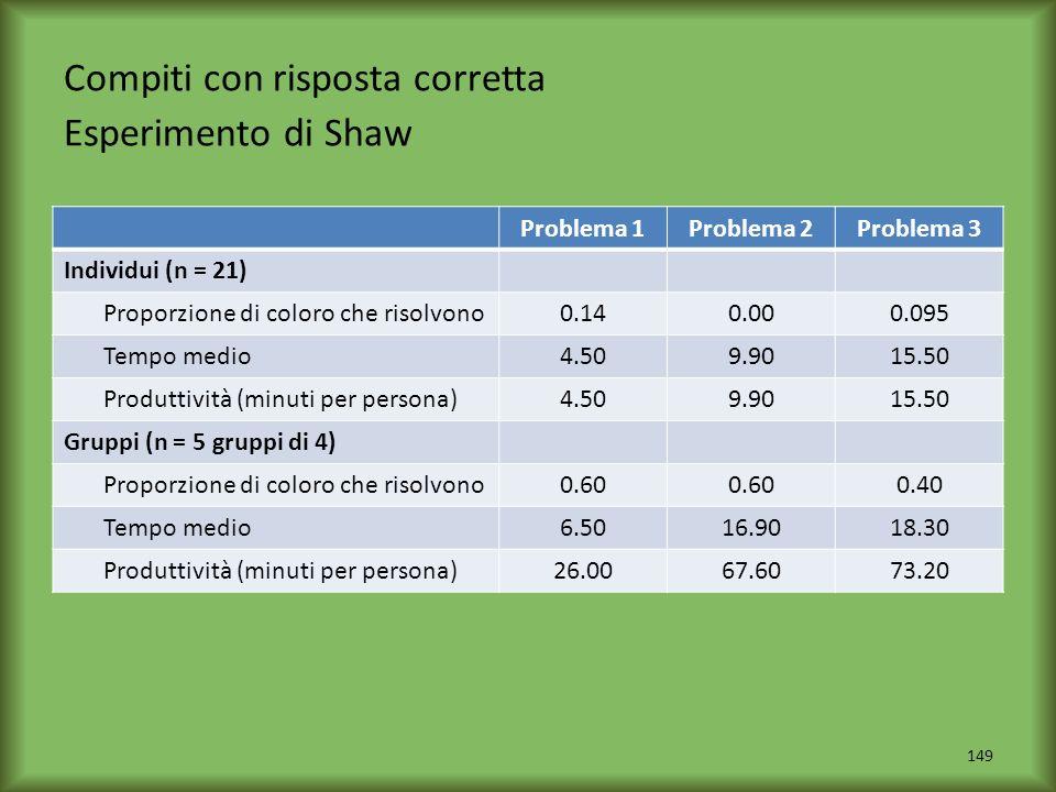 Compiti con risposta corretta Esperimento di Shaw 149 Problema 1Problema 2Problema 3 Individui (n = 21) Proporzione di coloro che risolvono0.140.000.0