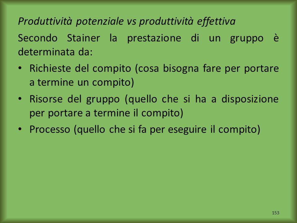 Produttività potenziale vs produttività effettiva Secondo Stainer la prestazione di un gruppo è determinata da: Richieste del compito (cosa bisogna fa
