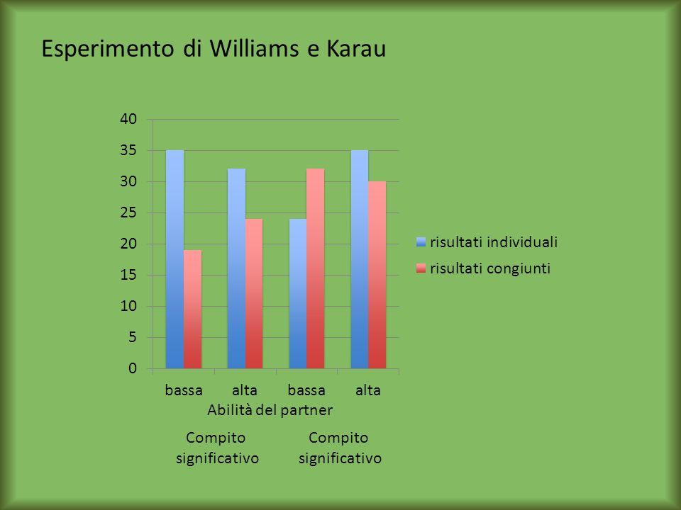 Esperimento di Williams e Karau Abilità del partner Compito significativo Compito significativo