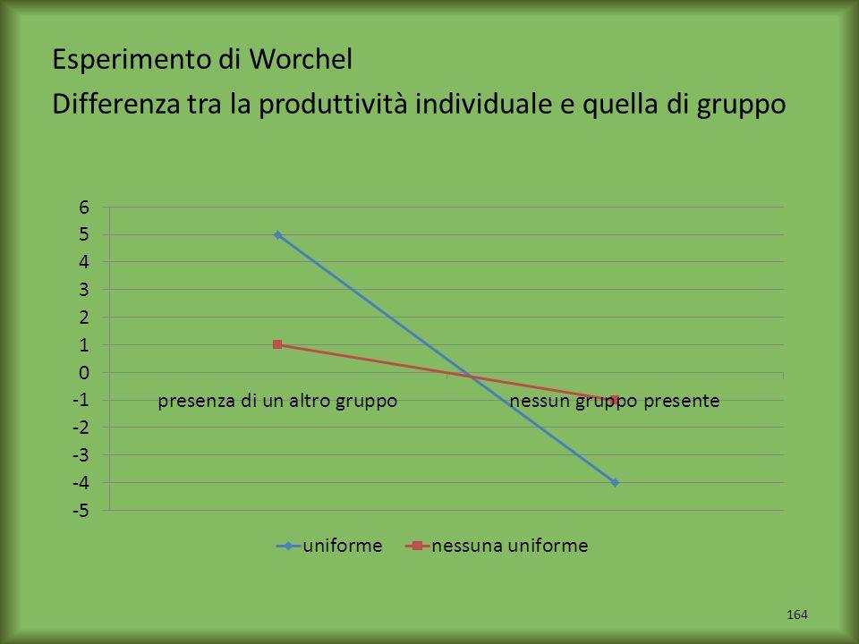 Esperimento di Worchel Differenza tra la produttività individuale e quella di gruppo 164