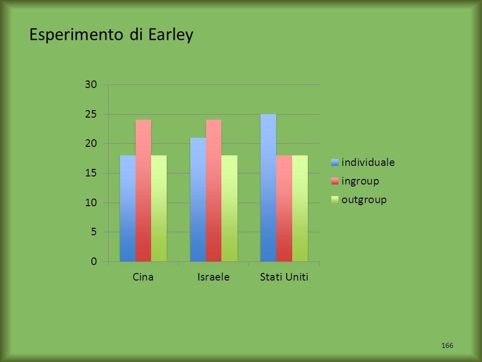 Esperimento di Earley 166