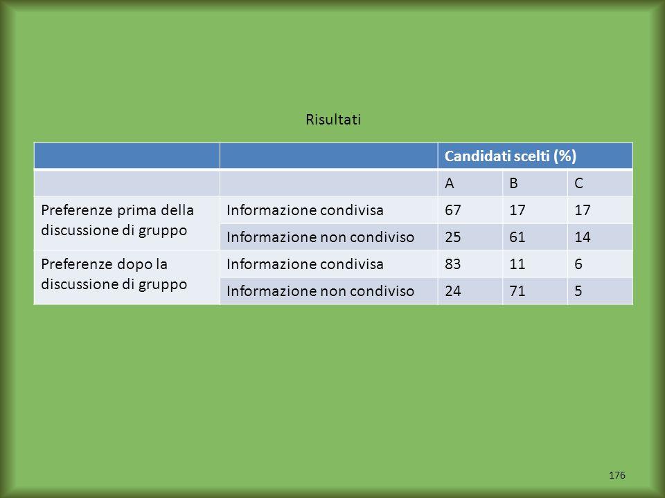 176 Risultati Candidati scelti (%) ABC Preferenze prima della discussione di gruppo Informazione condivisa6717 Informazione non condiviso256114 Prefer