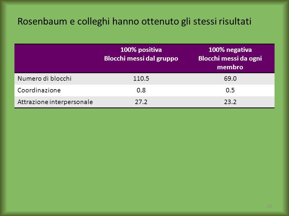 Rosenbaum e colleghi hanno ottenuto gli stessi risultati 100% positiva Blocchi messi dal gruppo 100% negativa Blocchi messi da ogni membro Numero di b