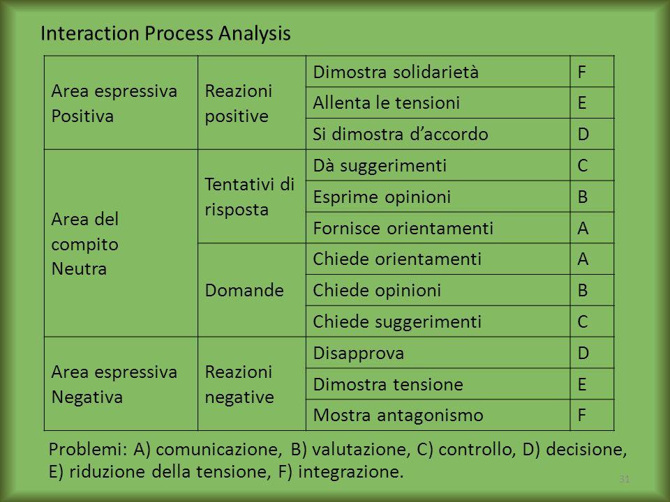 Interaction Process Analysis Area espressiva Positiva Reazioni positive Dimostra solidarietàF Allenta le tensioniE Si dimostra daccordoD Area del comp