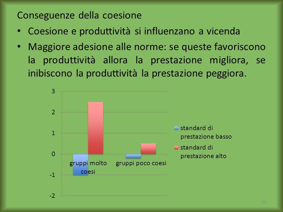 Conseguenze della coesione Coesione e produttività si influenzano a vicenda Maggiore adesione alle norme: se queste favoriscono la produttività allora