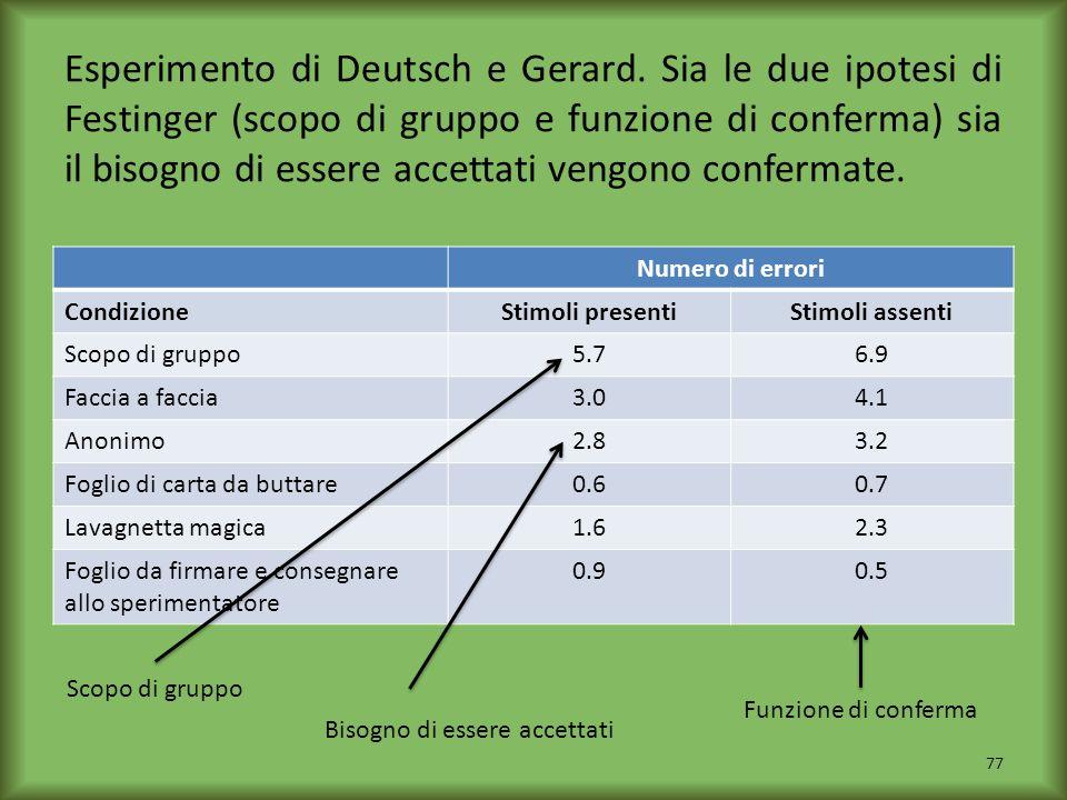 Esperimento di Deutsch e Gerard. Sia le due ipotesi di Festinger (scopo di gruppo e funzione di conferma) sia il bisogno di essere accettati vengono c