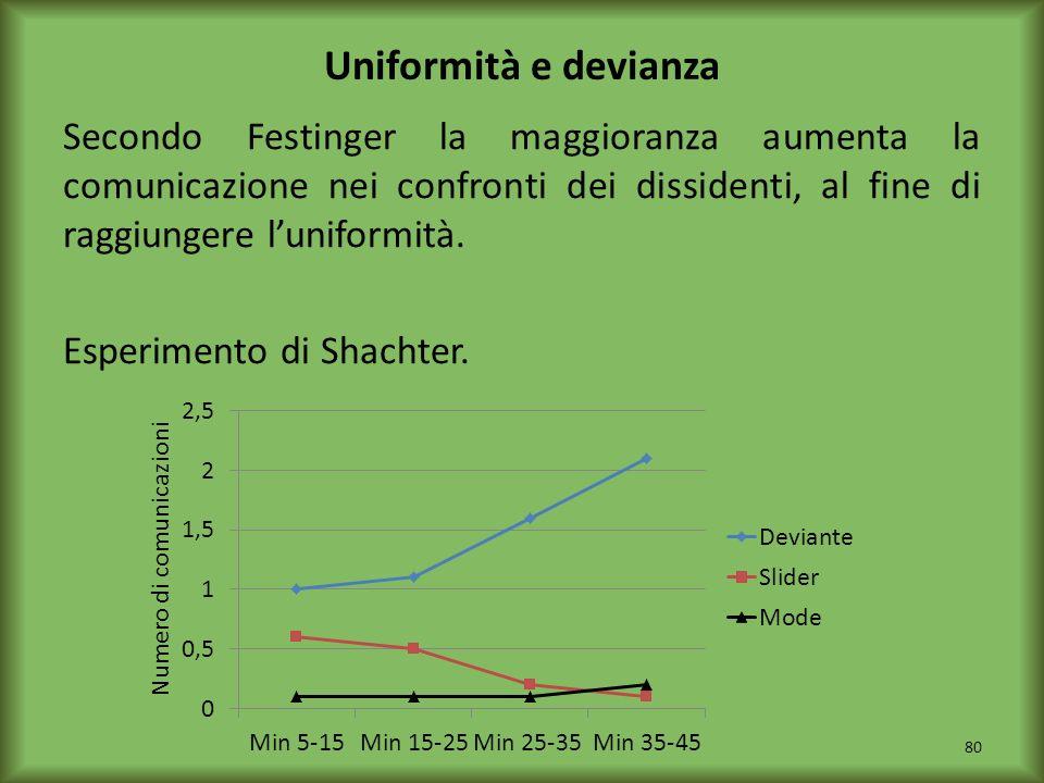 Uniformità e devianza Secondo Festinger la maggioranza aumenta la comunicazione nei confronti dei dissidenti, al fine di raggiungere luniformità. Espe