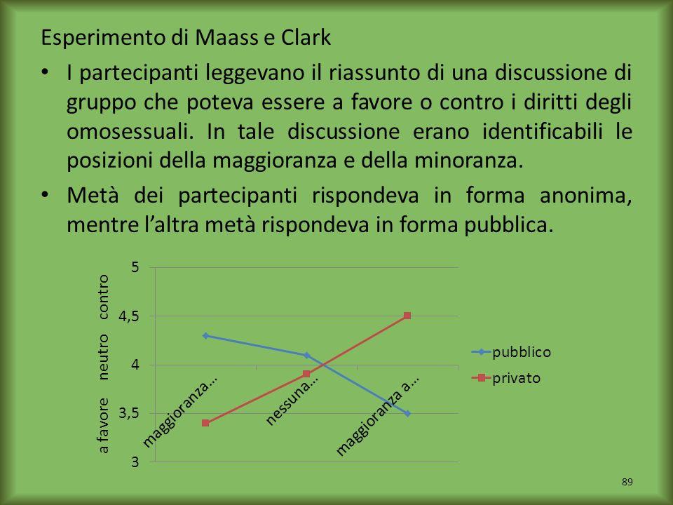 Esperimento di Maass e Clark I partecipanti leggevano il riassunto di una discussione di gruppo che poteva essere a favore o contro i diritti degli om