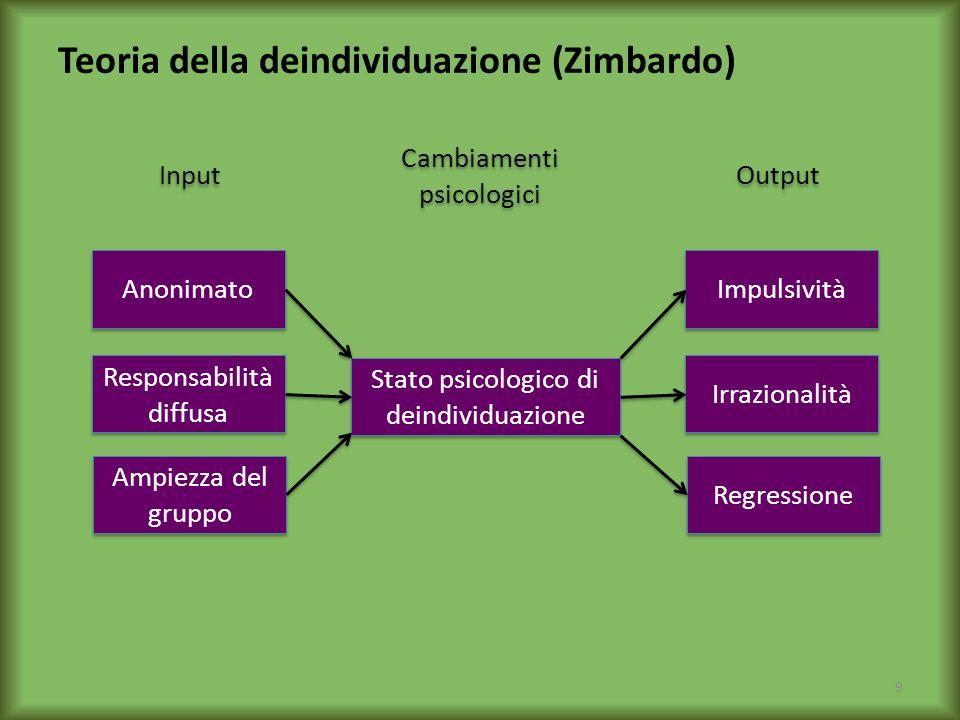 Teoria della deindividuazione (Zimbardo) Responsabilità diffusa Ampiezza del gruppo Anonimato Stato psicologico di deindividuazione Irrazionalità Regr