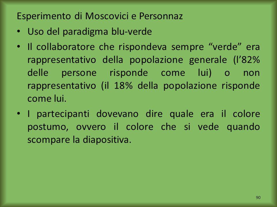 Esperimento di Moscovici e Personnaz Uso del paradigma blu-verde Il collaboratore che rispondeva sempre verde era rappresentativo della popolazione ge