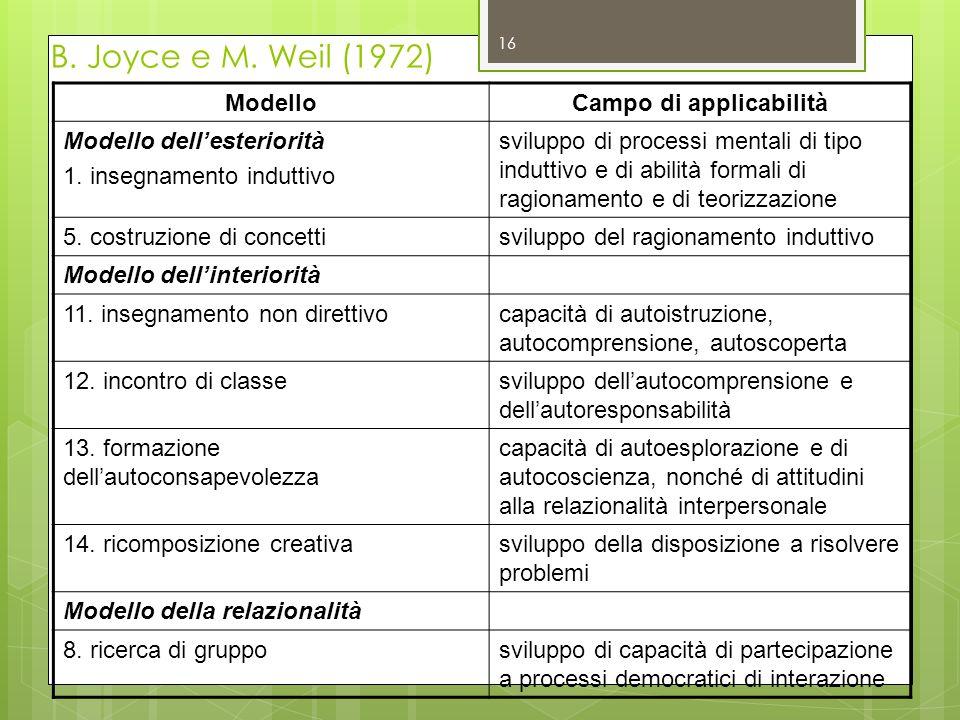 16 B. Joyce e M. Weil (1972) ModelloCampo di applicabilità Modello dellesteriorità 1.