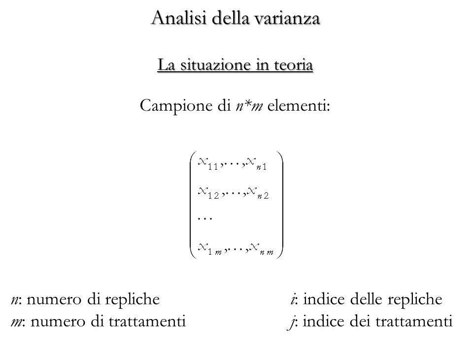 Analisi della varianza Campione di n*m elementi: n: numero di repliche m: numero di trattamenti La situazione in teoria i: indice delle repliche j: in