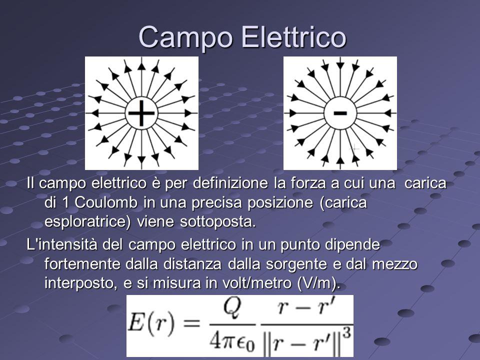 Campo Elettrico Il campo elettrico è per definizione la forza a cui una carica di 1 Coulomb in una precisa posizione (carica esploratrice) viene sottoposta.