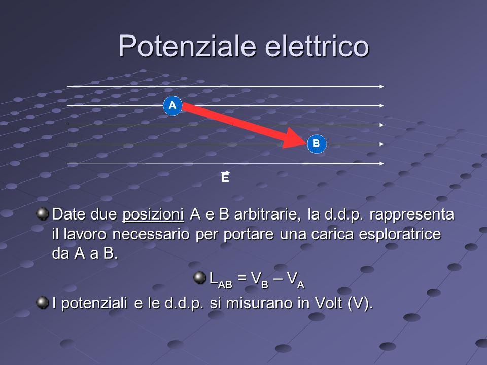 Potenziale elettrico Date due posizioni A e B arbitrarie, la d.d.p.