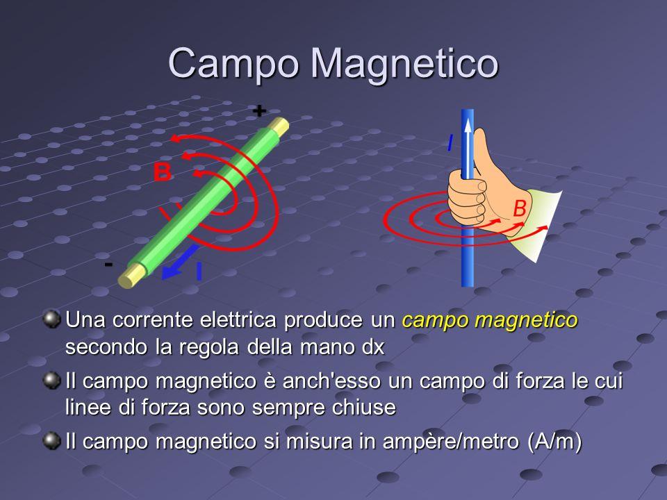 Campo Magnetico Una corrente elettrica produce un campo magnetico secondo la regola della mano dx Il campo magnetico è anch esso un campo di forza le cui linee di forza sono sempre chiuse Il campo magnetico si misura in ampère/metro (A/m)