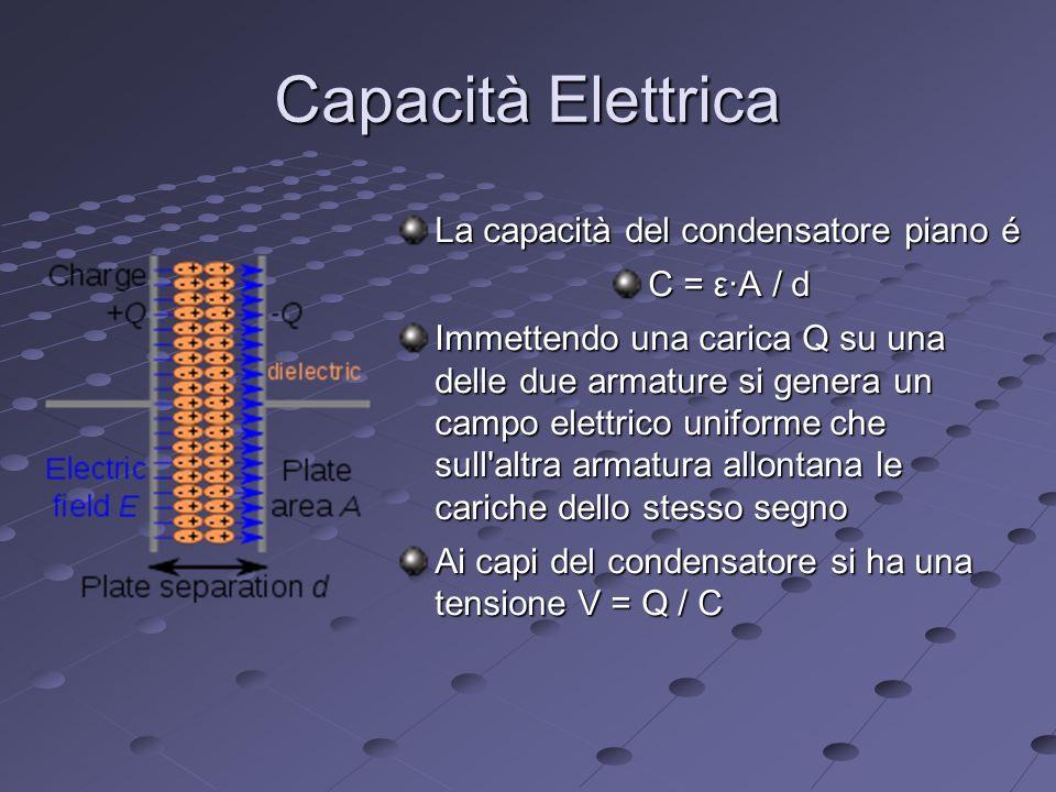 Capacità Elettrica La capacità del condensatore piano é C = εA / d Immettendo una carica Q su una delle due armature si genera un campo elettrico uniforme che sull altra armatura allontana le cariche dello stesso segno Ai capi del condensatore si ha una tensione V = Q / C