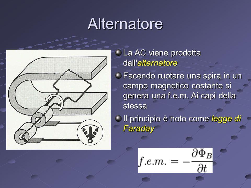 Alternatore La AC viene prodotta dall alternatore Facendo ruotare una spira in un campo magnetico costante si genera una f.e.m.