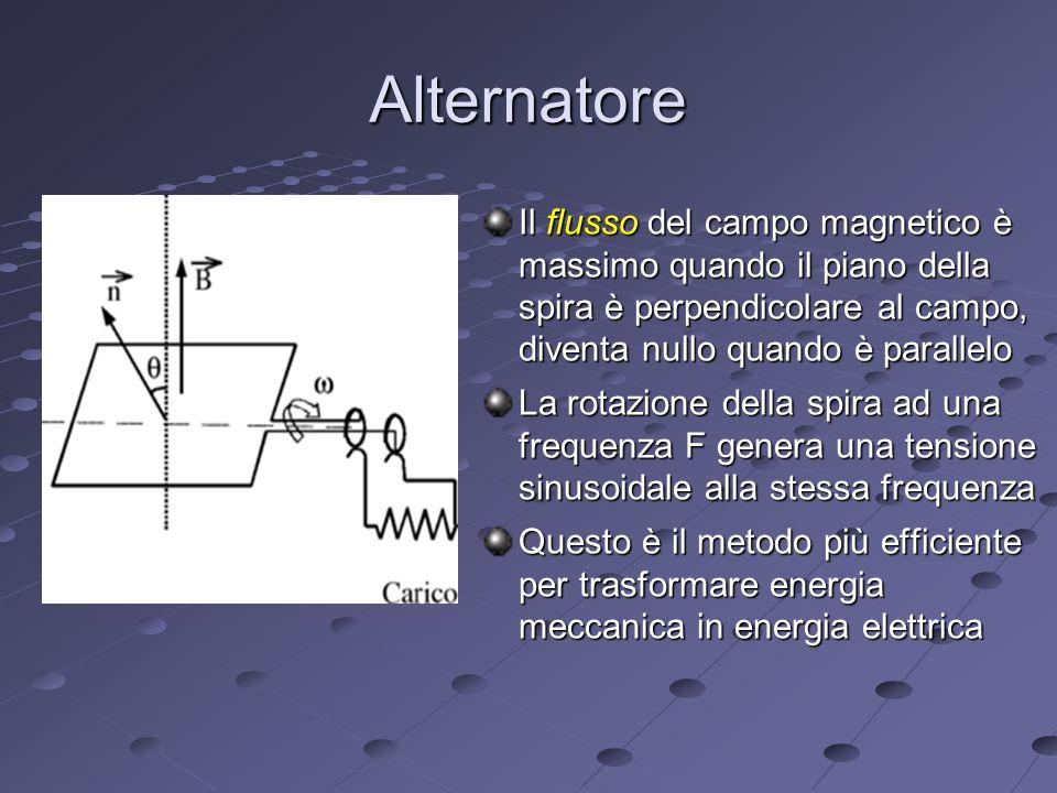 Alternatore Il flusso del campo magnetico è massimo quando il piano della spira è perpendicolare al campo, diventa nullo quando è parallelo La rotazione della spira ad una frequenza F genera una tensione sinusoidale alla stessa frequenza Questo è il metodo più efficiente per trasformare energia meccanica in energia elettrica