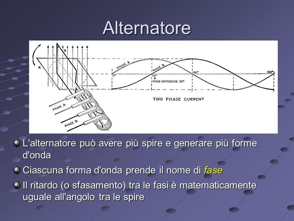 Alternatore L alternatore può avere più spire e generare più forme d onda Ciascuna forma d onda prende il nome di fase Il ritardo (o sfasamento) tra le fasi è matematicamente uguale all angolo tra le spire