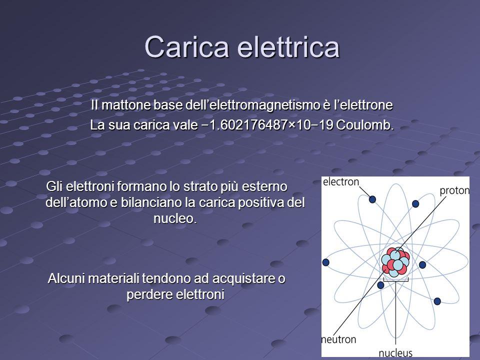 Attrazione Elettrostatica Come ben noto dall antichità la presenza di cariche elettriche produce effetti attrattivi o repulsivi tra corpi distinti.