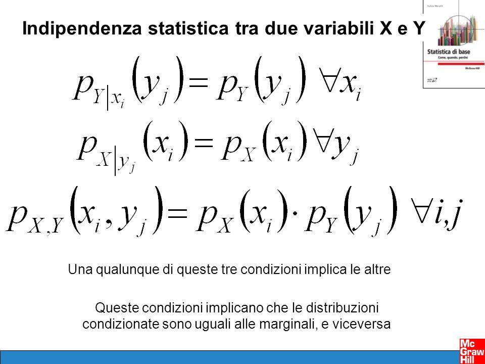 Indipendenza statistica tra due variabili X e Y Una qualunque di queste tre condizioni implica le altre Queste condizioni implicano che le distribuzioni condizionate sono uguali alle marginali, e viceversa