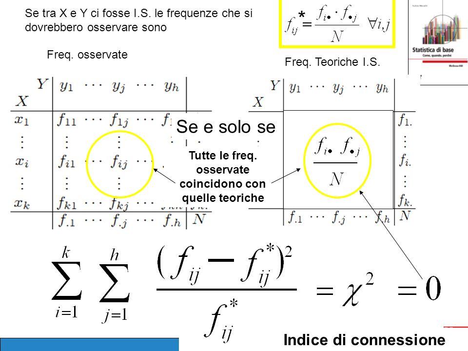Freq.Teoriche I.S. Freq. osservate Se tra X e Y ci fosse I.S.