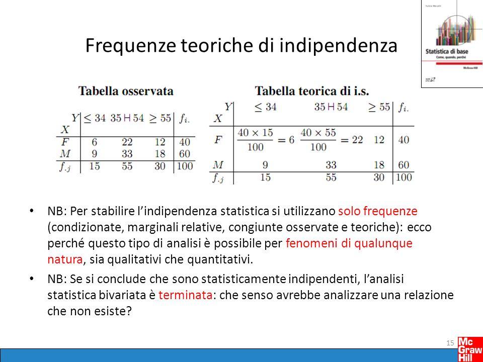Frequenze teoriche di indipendenza NB: Per stabilire lindipendenza statistica si utilizzano solo frequenze (condizionate, marginali relative, congiunte osservate e teoriche): ecco perché questo tipo di analisi è possibile per fenomeni di qualunque natura, sia qualitativi che quantitativi.
