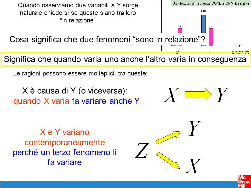 Quando osserviamo due variabili X,Y sorge naturale chiedersi se queste siano tra loro in relazione X è causa di Y (o viceversa): quando X varia fa variare anche Y X e Y variano contemporaneamente perché un terzo fenomeno li fa variare Le ragioni possono essere molteplici, tra queste: Cosa significa che due fenomeni sono in relazione.