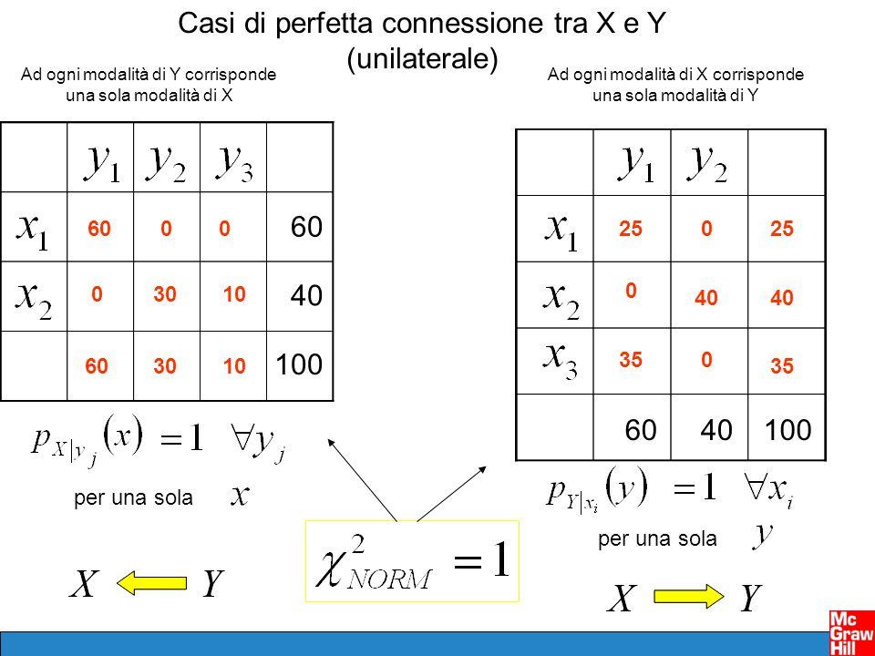 Casi di perfetta connessione tra X e Y (unilaterale) 100 60 40 60 3010 Ad ogni modalità di Y corrisponde una sola modalità di X 00 0 603010 per una sola 1006040 Ad ogni modalità di X corrisponde una sola modalità di Y 40 25 35 0 0 0 25 40 35 per una sola