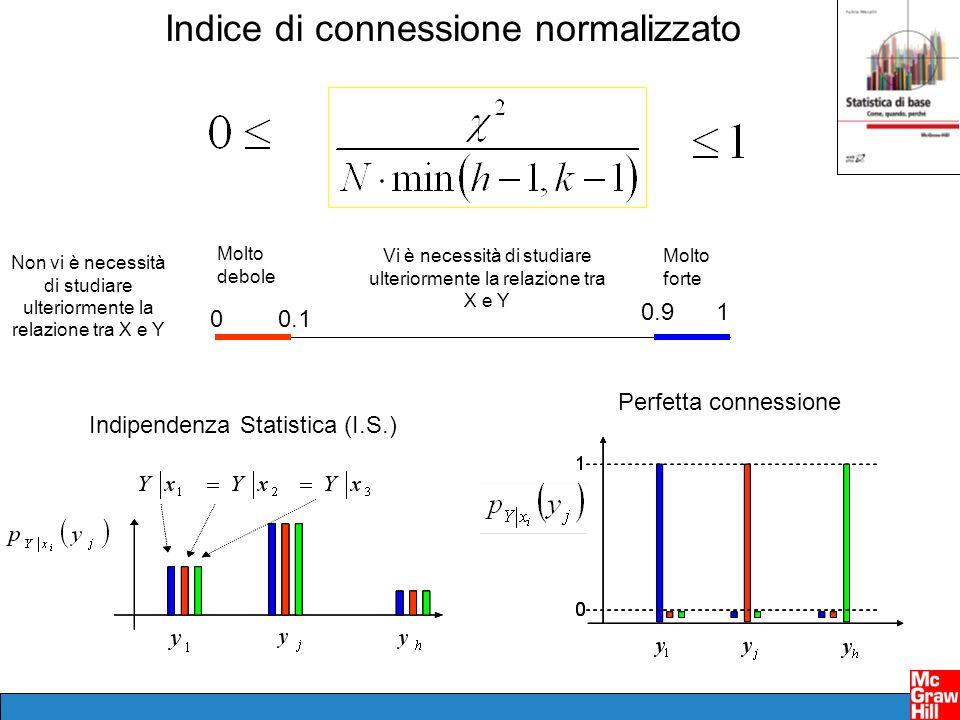 Indice di connessione normalizzato Indipendenza Statistica (I.S.) Perfetta connessione 0 1 0.1 0.9 Molto debole Molto forte Non vi è necessità di studiare ulteriormente la relazione tra X e Y Vi è necessità di studiare ulteriormente la relazione tra X e Y