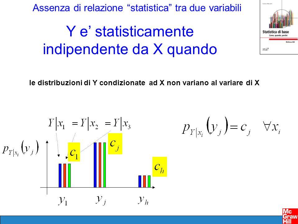 Assenza di relazione statistica tra due variabili le distribuzioni di Y condizionate ad X non variano al variare di X Y e statisticamente indipendente da X quando