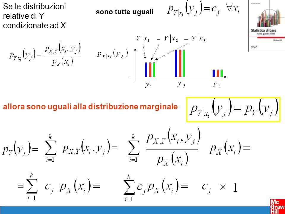 Se le distribuzioni relative di Y condizionate ad X allora sono uguali alla distribuzione marginale sono tutte uguali