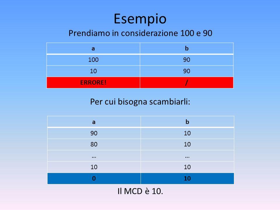 Esempio Prendiamo in considerazione 100 e 90 Per cui bisogna scambiarli: Il MCD è 10. ab 10090 1090 ERRORE!/ ab 9010 8010 …… 0