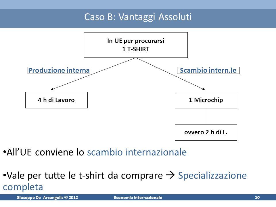 Giuseppe De Arcangelis © 2012Economia Internazionale9 Caso B: Vantaggi Assoluti Costi di produzione in UE più bassi sia nella produzione di microchip