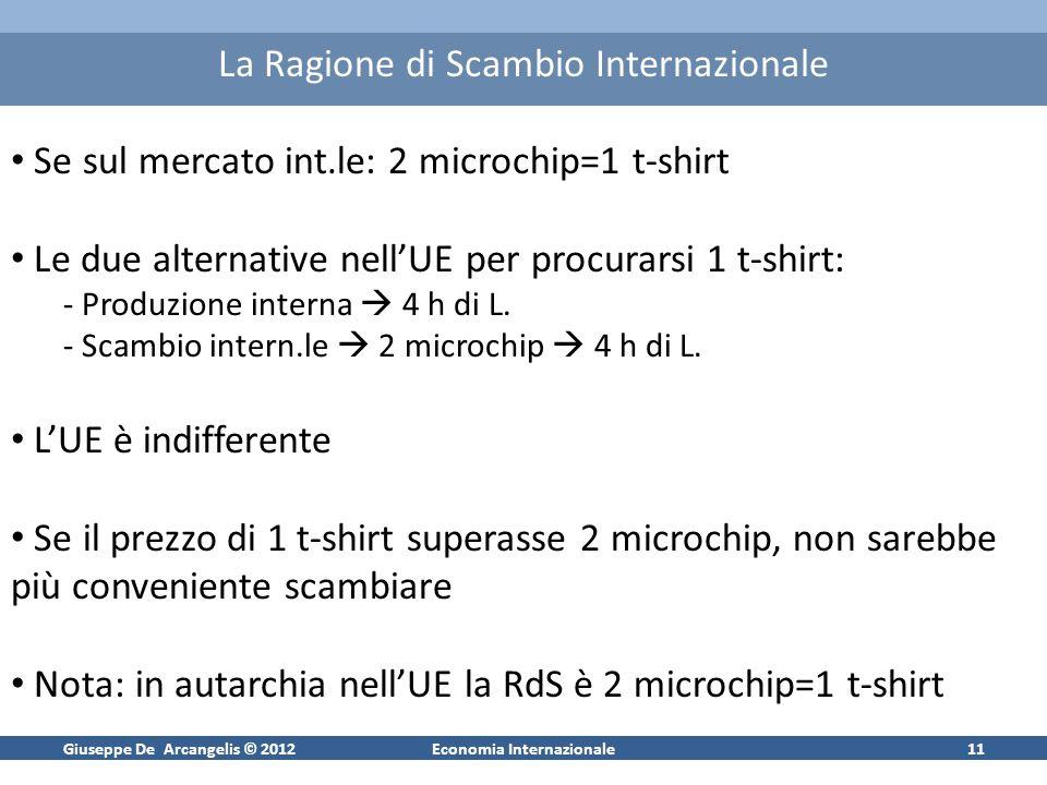 Giuseppe De Arcangelis © 2012Economia Internazionale10 Caso B: Vantaggi Assoluti AllUE conviene lo scambio internazionale Vale per tutte le t-shirt da