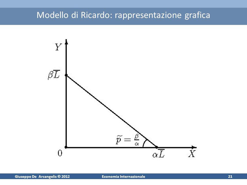 Giuseppe De Arcangelis © 2012Economia Internazionale20 Formalizzazione del modello di Ricardo Le funzioni di produzione: X = L X Y = L Y dove L Y = L