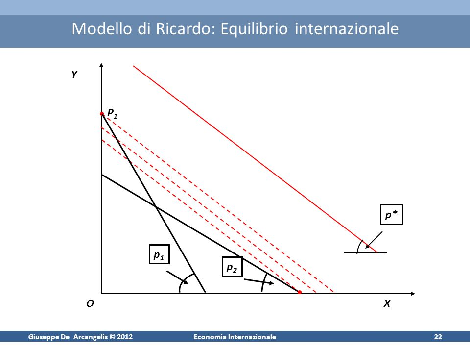 Giuseppe De Arcangelis © 2012Economia Internazionale21 Modello di Ricardo: rappresentazione grafica