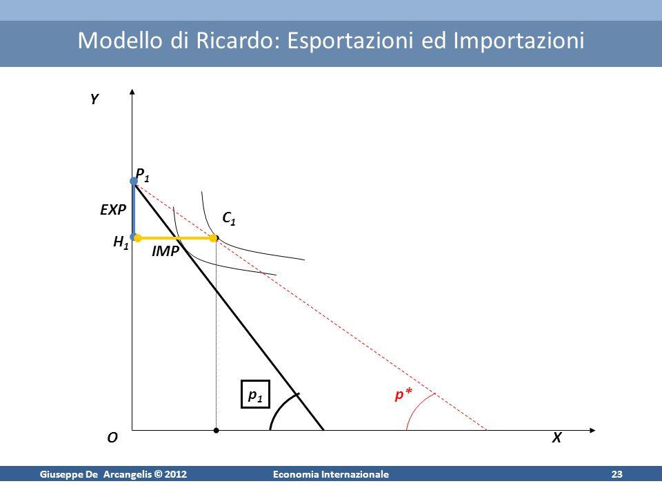 Giuseppe De Arcangelis © 2012Economia Internazionale23 Modello di Ricardo: Esportazioni ed Importazioni Y OX p1p1 p* P1P1 C1C1 H1H1 EXP IMP