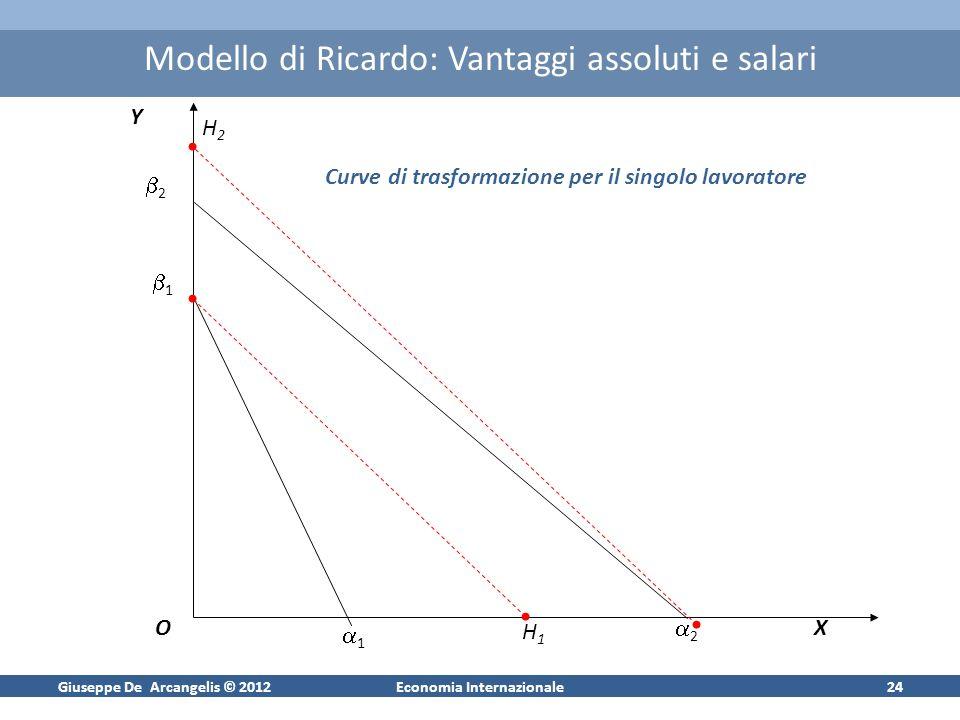 Giuseppe De Arcangelis © 2012Economia Internazionale24 Modello di Ricardo: Vantaggi assoluti e salari Y OX 1 1 2 2 H1H1 H2H2 Curve di trasformazione per il singolo lavoratore