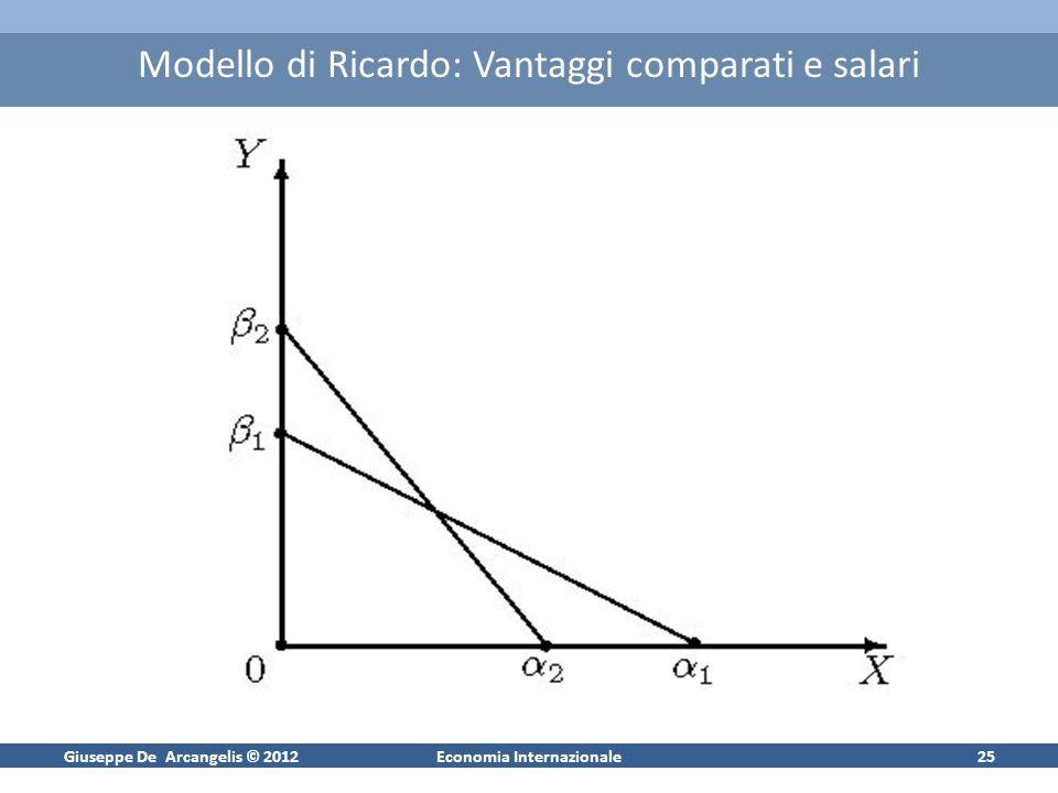 Giuseppe De Arcangelis © 2012Economia Internazionale24 Modello di Ricardo: Vantaggi assoluti e salari Y OX 1 1 2 2 H1H1 H2H2 Curve di trasformazione p