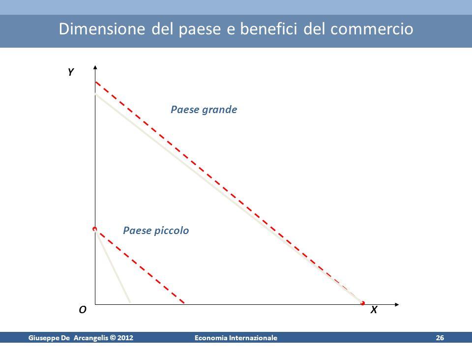 Giuseppe De Arcangelis © 2012Economia Internazionale26 Dimensione del paese e benefici del commercio Y OX Paese grande Paese piccolo