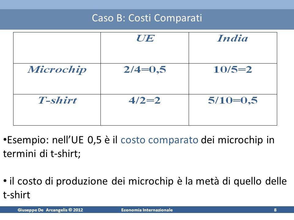 Giuseppe De Arcangelis © 2012Economia Internazionale8 Caso B: Costi Comparati Esempio: nellUE 0,5 è il costo comparato dei microchip in termini di t-shirt; il costo di produzione dei microchip è la metà di quello delle t-shirt