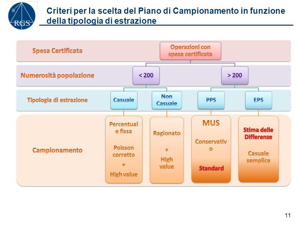 Criteri per la scelta del Piano di Campionamento in funzione della tipologia di estrazione 11