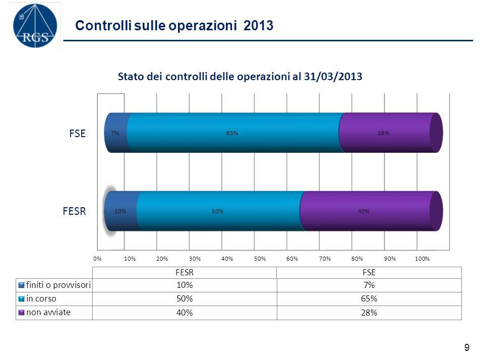 Controlli sulle operazioni 2013 9