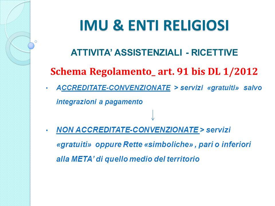 IMU & ENTI RELIGIOSI ATTIVITA ASSISTENZIALI - RICETTIVE Schema Regolamento_ art.