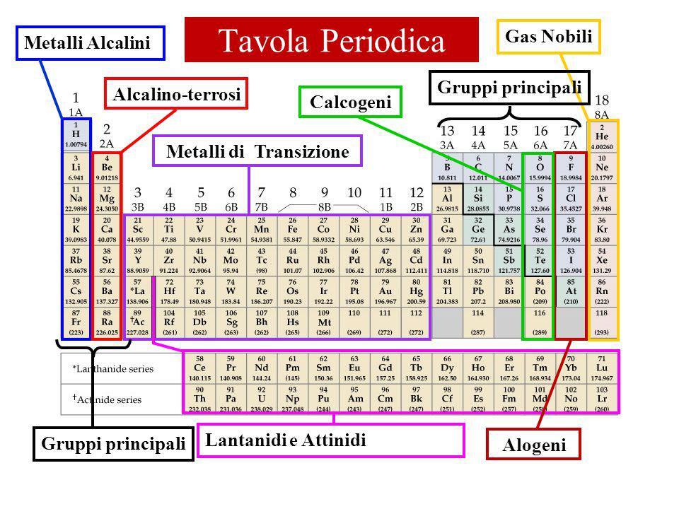 Tavola Periodica Metalli AlcaliniAlcalino-terrosiMetalli di TransizioneCalcogeniGas Nobili Lantanidi e Attinidi Gruppi principali Alogeni