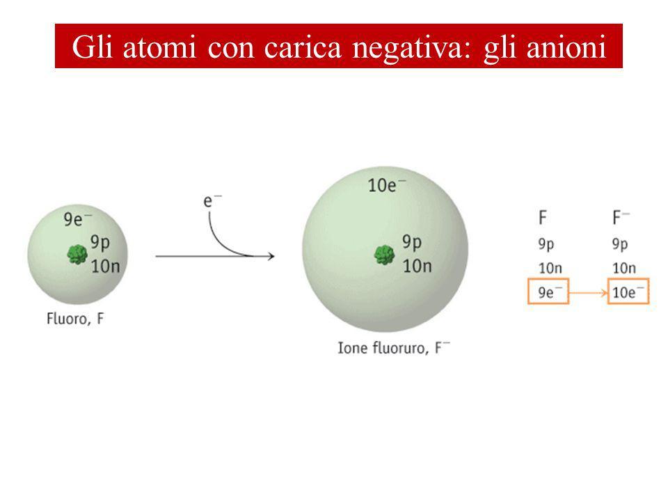 Gli atomi con carica negativa: gli anioni