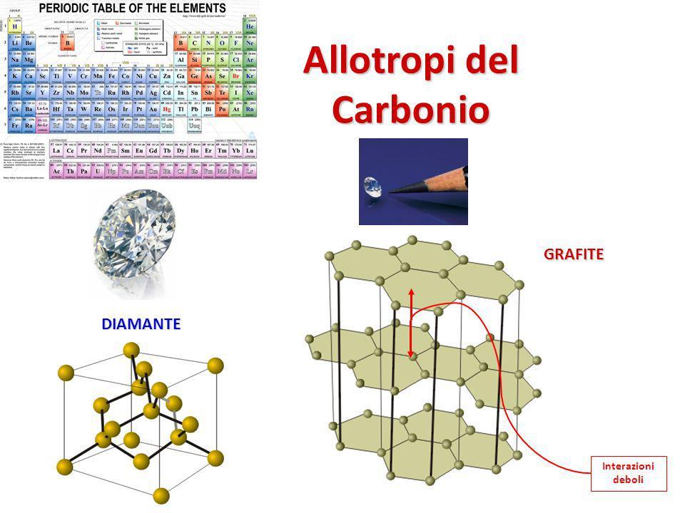 Interazioni deboli Allotropi del Carbonio DIAMANTE GRAFITE