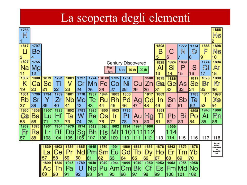 La scoperta degli elementi