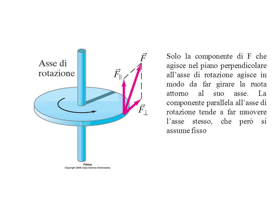 Solo la componente di F che agisce nel piano perpendicolare allasse di rotazione agisce in modo da far girare la ruota attorno al suo asse. La compone